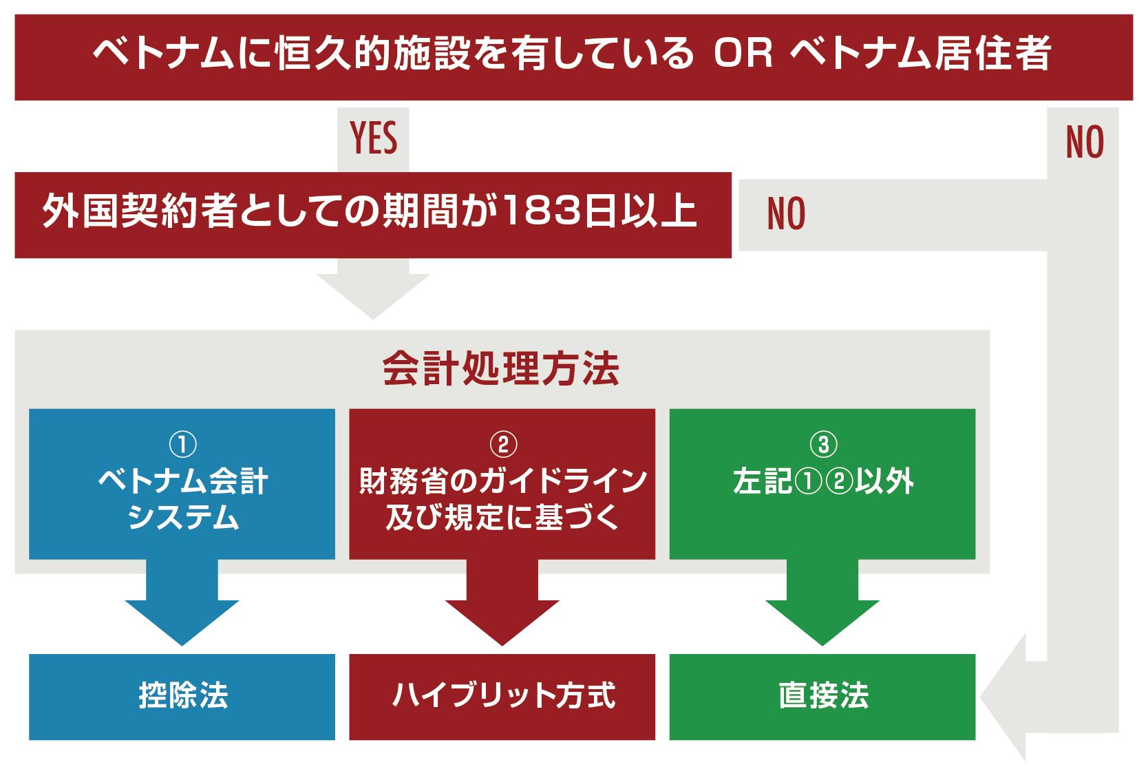 外国契約者税の申告納税方法